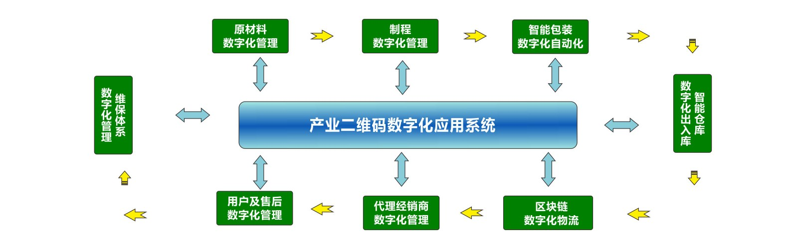 智能二维码溯源系统
